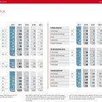 VAG Nürnberg: Positiver Trend bei Fahrgastzahlen setzt sich fort