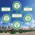 Drei Säulen für die erfolgreiche Umsetzung der Elektromobilität