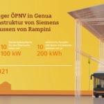 Elektrobusse machen Genua nachhaltiger