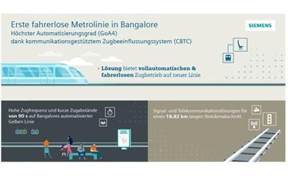 Siemens Mobility und Siemens Limited India kooperieren mit der Bengaluru Metro Rail Corporation Limited (BMRCL), um für die zweite Phase des U-Bahn-Ausbaus in Bangalore (Hauptstadt des indischen Bundesstaats Karnataka) ein umfassendes Paket an Lösungen für den automatischen Zugbetrieb umzusetzen.