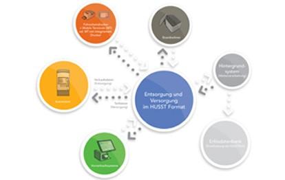 """Im Rahmen der Forschungsinitiative mFUND des Bundesministeriums für Verkehr und digitale Infrastruktur (BMVI) werden seit 2016 Forschungs- und Entwicklungsprojekte in Deutschland gefördert, die sich um digitale datenbasierte Anwendungen für die Mobilität 4.0 bemühen. Gefördert wird mit 233.000 Euro seit Januar 2021 auch das Projekt """"HUSST4MaaS"""" (Herstellerunabhängige Standardschnittstelle für Mobility-as-a-Service)."""