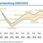 VDV ÖPNV-Bilanz für das Jahr 2020