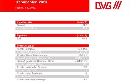 Im Coronajahr 2020 haben mit 52,8 Millionen Fahrgästen fast 8 Millionen Menschen weniger die Angebote der Duisburger Verkehrsgesellschaft (DVG) genutzt als noch im Jahr zuvor. Millionen Fahrgäste weniger bedeuten zugleich auch erhebliche Mindereinnahmen durch weniger Ticketverkäufe.