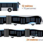 E-Doppelgelenkbusse für den Großraum Paris