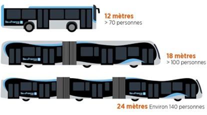 Van Hool, Kiepe Electric und Alstom haben den Zuschlag für den Bau einer Flotte von 24 Meter langen, rein elektrischen Doppelgelenkbussen erhalten, die im Großraum Paris eingesetzt werden soll. Die extralangen Exemplare sollen auf zwei neuen Bus Rapid Transit-(BRT)-Linien zwischen Viry-Chatillon und Corbeil-Essonnes sowie zwischen Paris und Choisy-le-Roi zum Einsatz kommen.