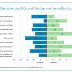 Studie: Beeinflussung des Mobilitätsverhaltens durch die Coronakrise