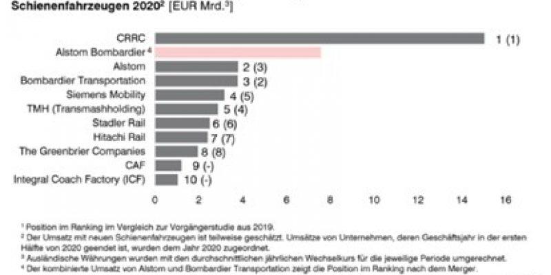 Die globale COVID-19-Pandemie hat auch den Markt für Schienenfahrzeughersteller getroffen, der im Jahr 2020 einen Gesamtumsatz von etwa 52,8 Mrd. EUR erzielt hat.